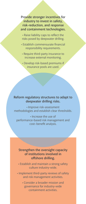 RFF's Deepwater Drilling Oversight Reccomendations