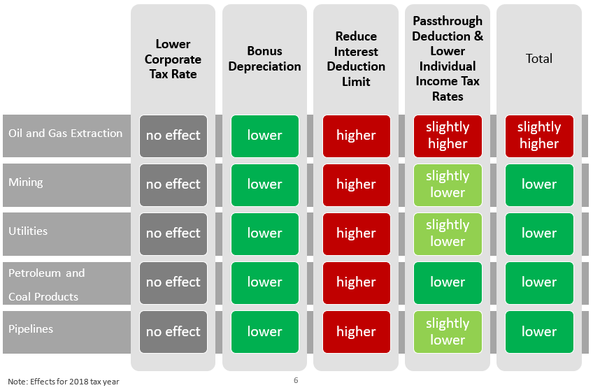 Figure 1b. How Tax Reform Provisions Change Effective Tax Rates for Energy Companies (Pass-Throughs)