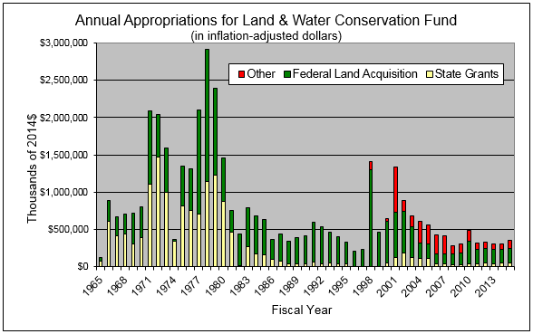 Annual-Appropriations-for-Land-Water-Conservation-Fund.png