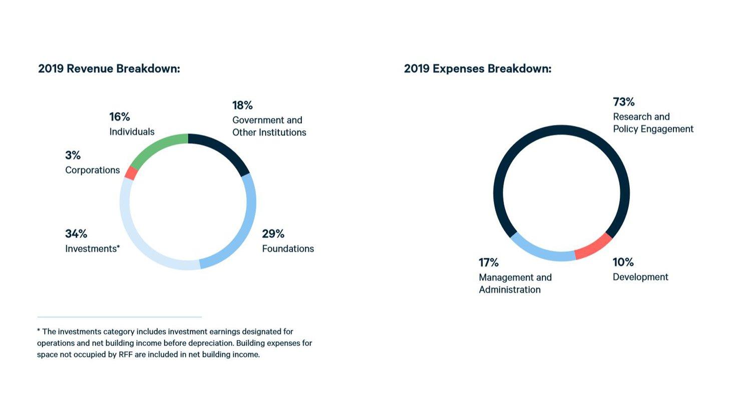 Annual Report 2019 - financials - 1920x1080.jpg