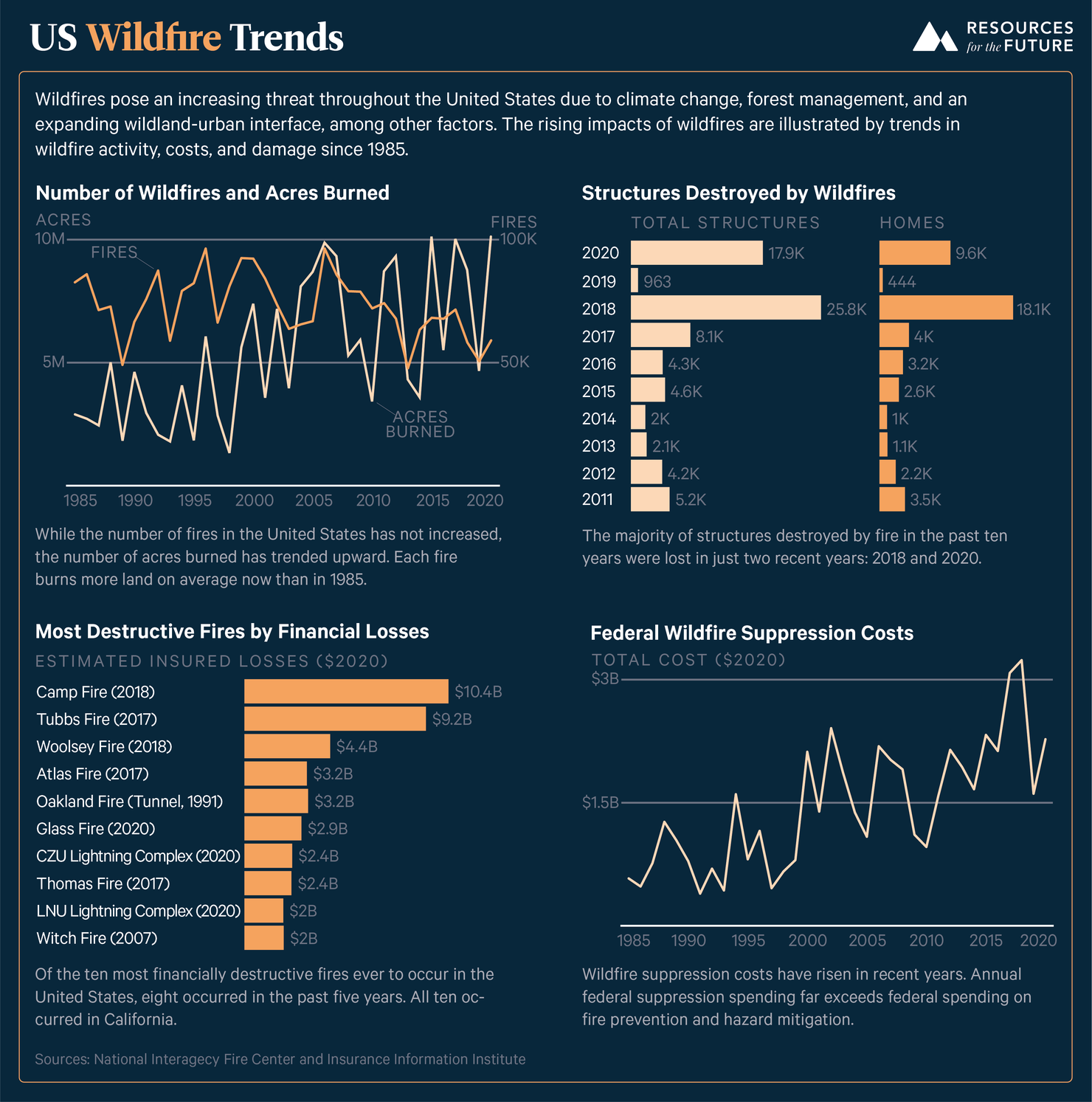 Wildfire Trends Infographic-01.png