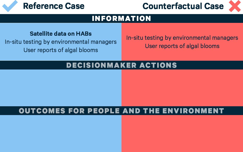 Assessment Impact Framework Sample