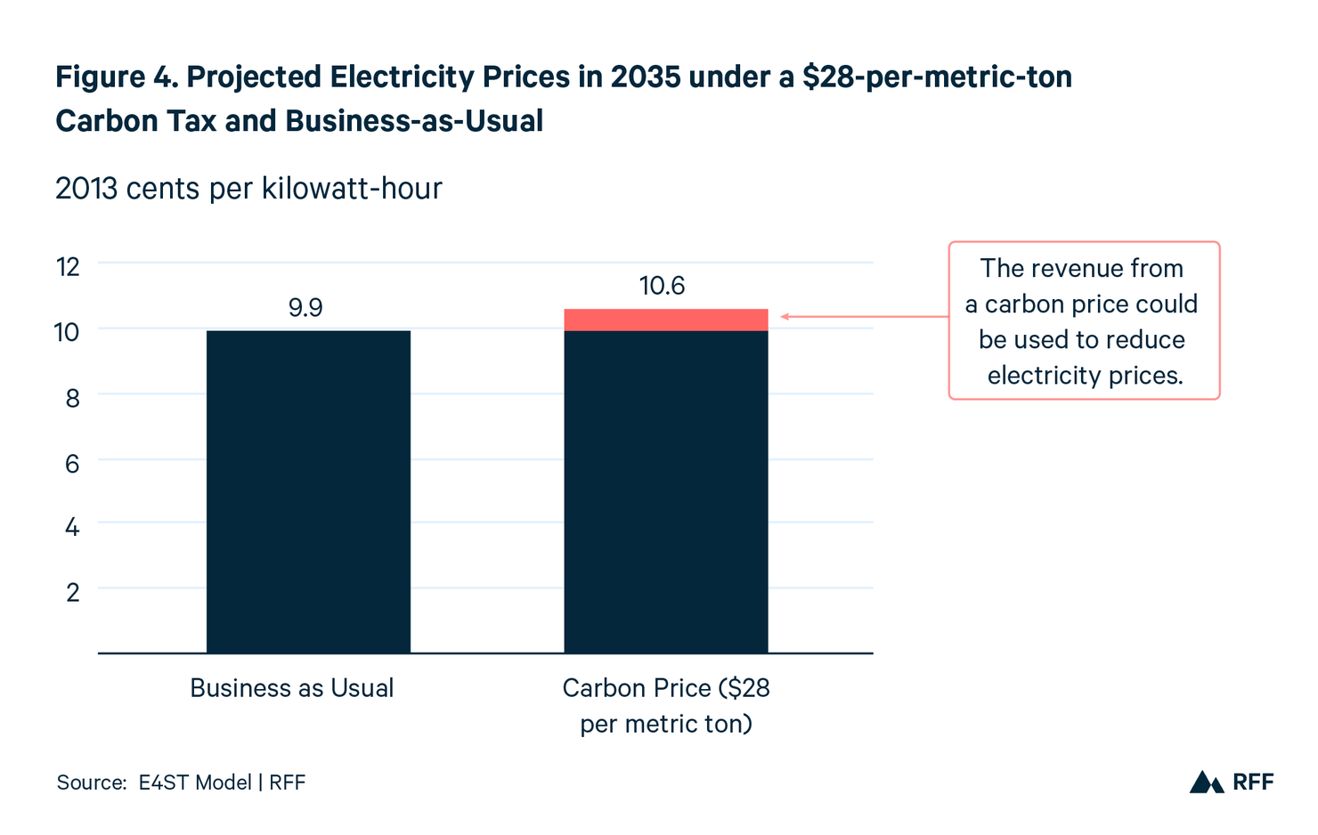 BLNOL-figure-4-projected-electricity-prices-in-2035-under-a-28-ton-carbon-tax-and-business-as-usual-rgb-01.png