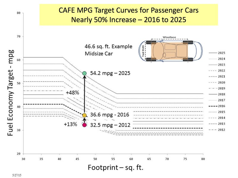 CAFE%20MPG%20Target%20Curves%20for%20Passenger%20Cars%20Nearly%2050%25%20Increase%20%E2%80%93%202016%20to%202025.jpg