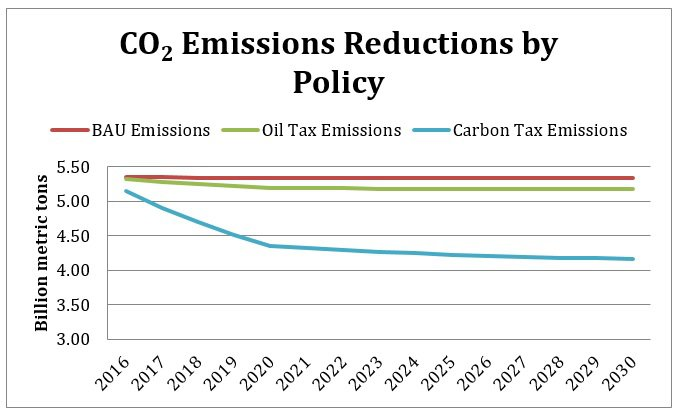 CO2%20Emissions%20Reductions%20by%20Policy.jpg