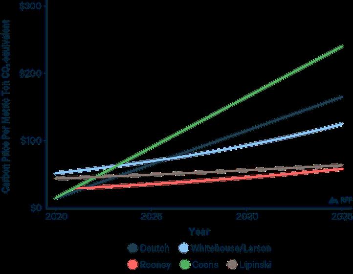 Carbon Tax Figures-01