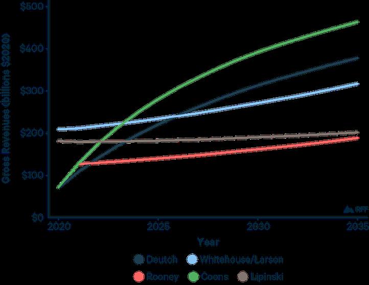 Carbon Tax Figures-03