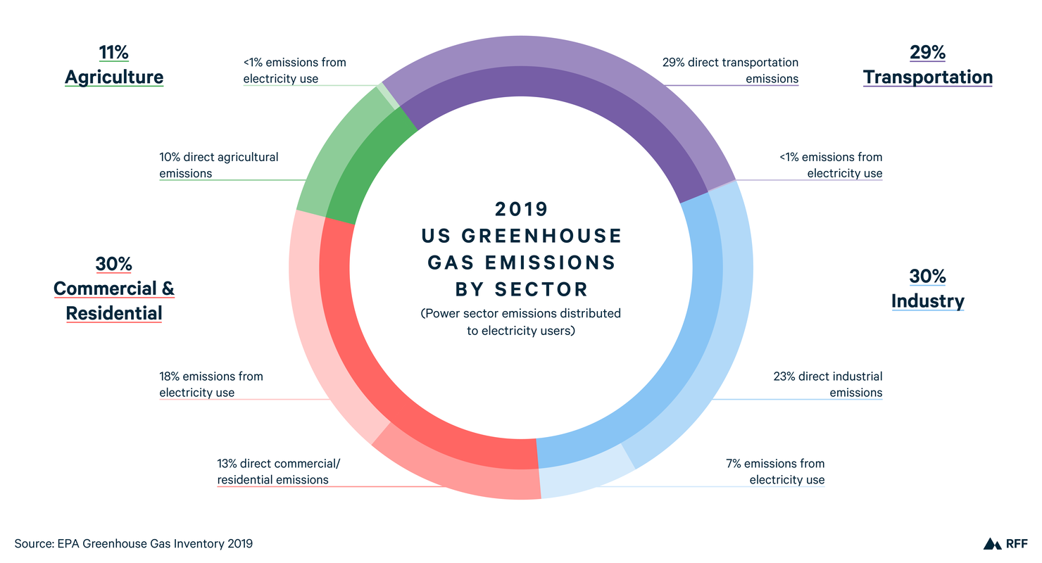 Breakdown of US greenhouse gas emissions by sector 2019. Greenhouse gas emissions from transportation, power, industry, and agriculture.