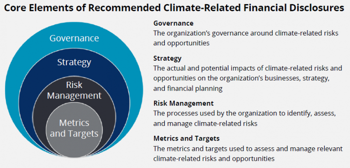 Core Elements of Recommended Climate-Related Financial Disclosures.png