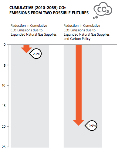 Cumulative%20CO2%20Emissions%20From%20Two%20Possible%20Futures.png