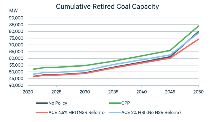 Cumulative Retired Coal Capacity 2