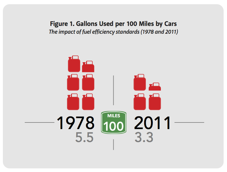 %EF%BF%BCFigure%201.%20Gallons%20Used%20per%20100%20Miles%20by%20Cars.png