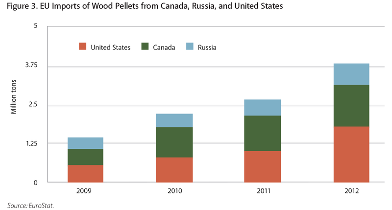 EU%20Imports%20of%20Canadian,%20Russia,%20and%20American%20Wood%20Pellets.png