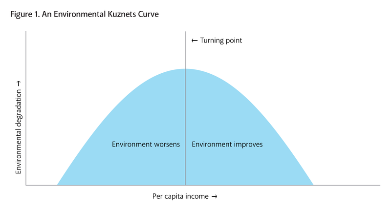 Environmental%20Kuznets%20Curve.png