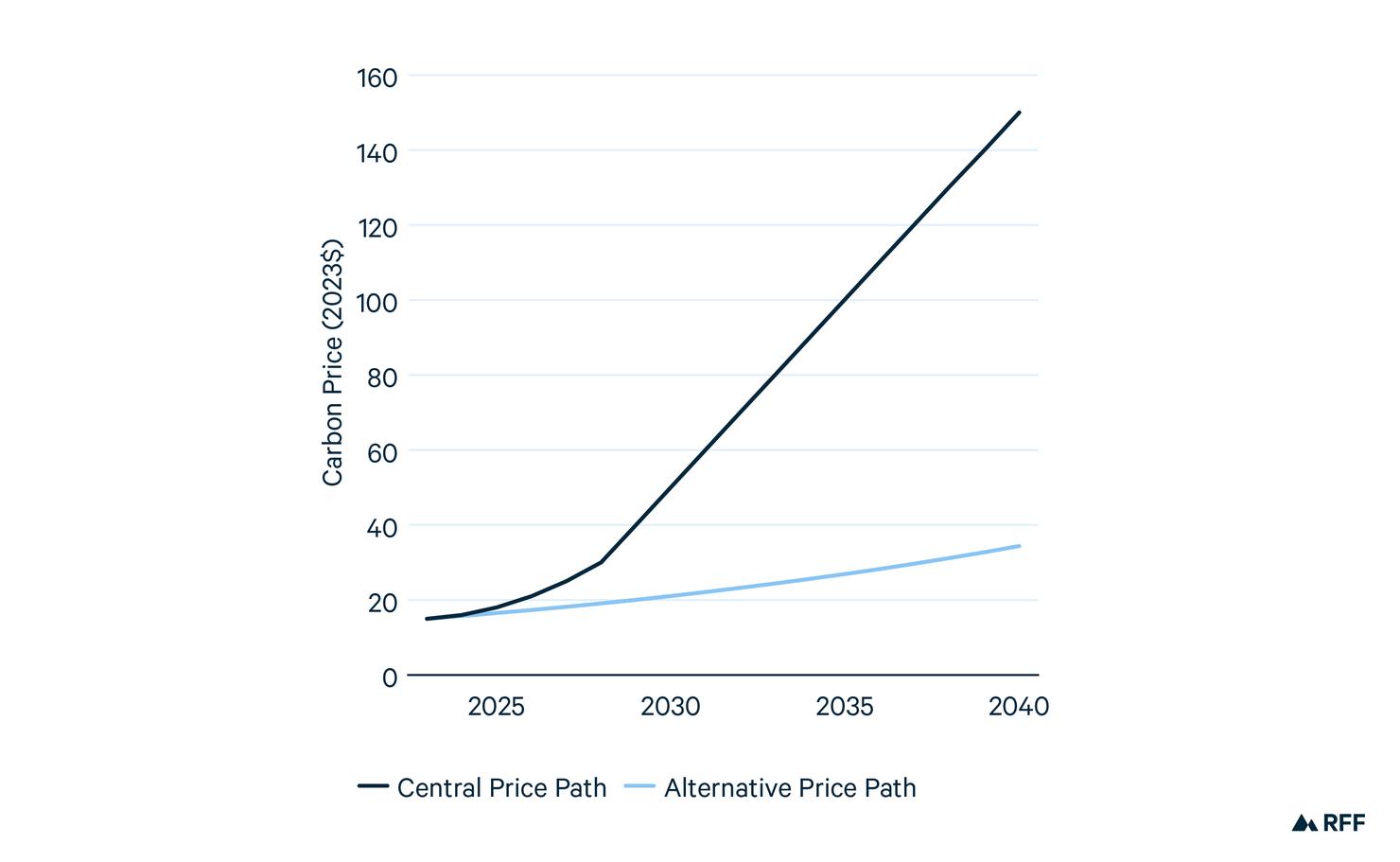 Carbon Price Paths