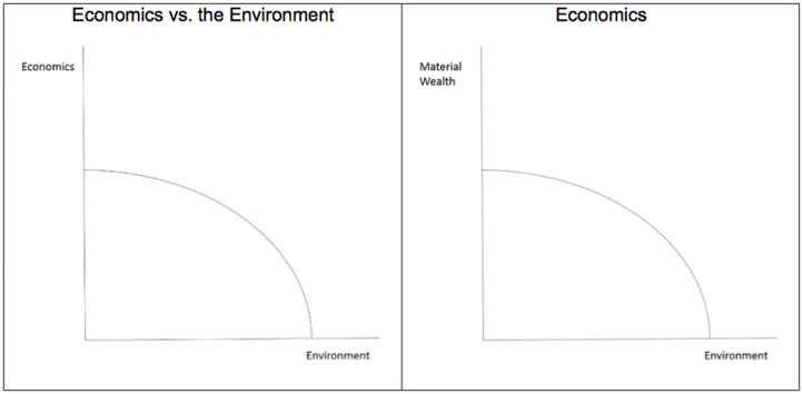 Figure-1.-Economics-versus-the-Environment-Contrasted-with-Economics-of-the-Environment.png