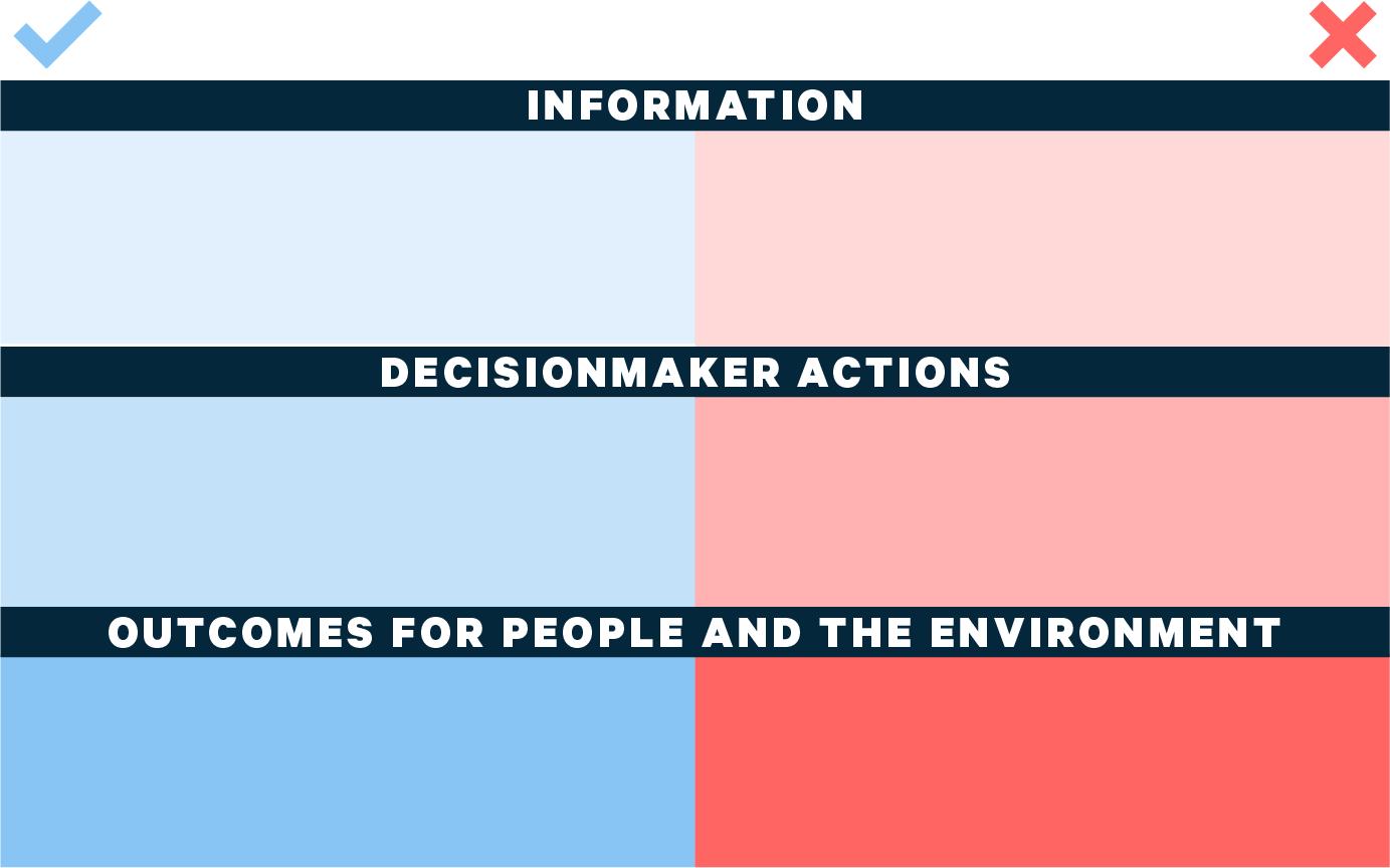 Assessment Impact Framework
