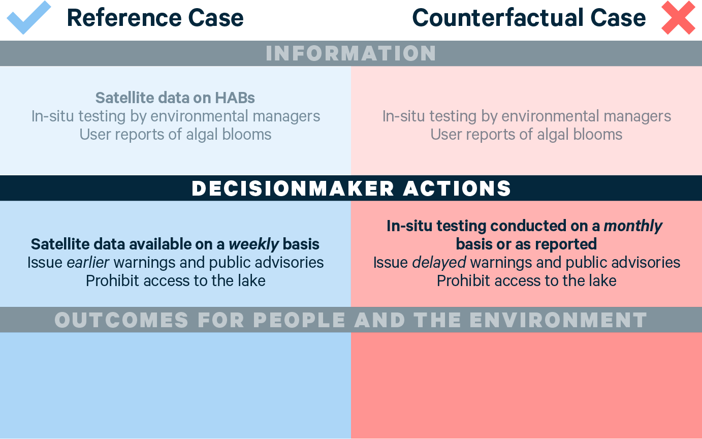 VALUABLES Impact Assessment Framework, An Example for Satellite Data on Harmful Algal Blooms versus Testing and User Reports