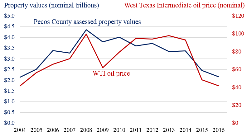 Figure%201.%20Assessed%20Property%20Values%20and%20Oil%20Prices%20in%20Pecos%20County%2C%20TX.png