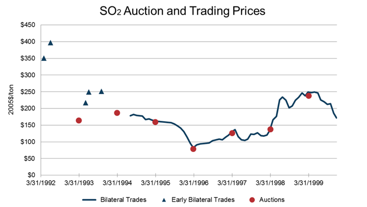Figure%201.%20Auction%20and%20Bilateral%20Trading%20Prices%20from%201992-1999.png