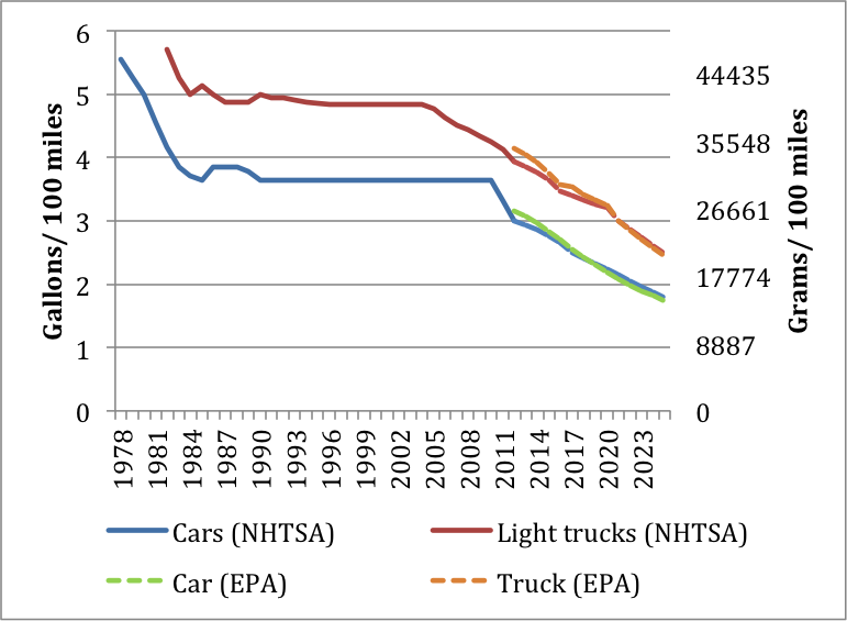 Figure%201.%20Average%20Standards%20for%20Fuel%20Use%20%28NHTSA%29%20and%20GHG%20Emissions%20%28EPA%29%20per%20Vehicle.png
