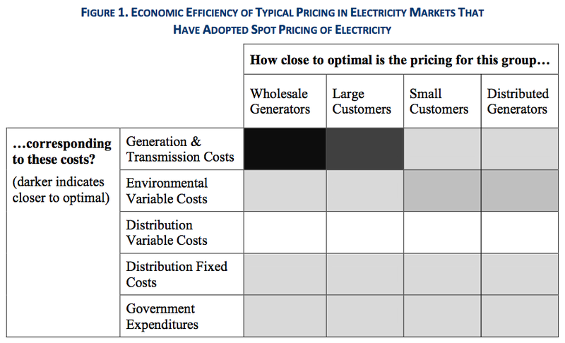 Figure%201.%20Economic%20Efficiency%20of%20Typical%20Pricing%20in%20Electricity%20Markets%20That%20Have%20Adopted%20Sport%20Pricing%20of%20Electricity.png