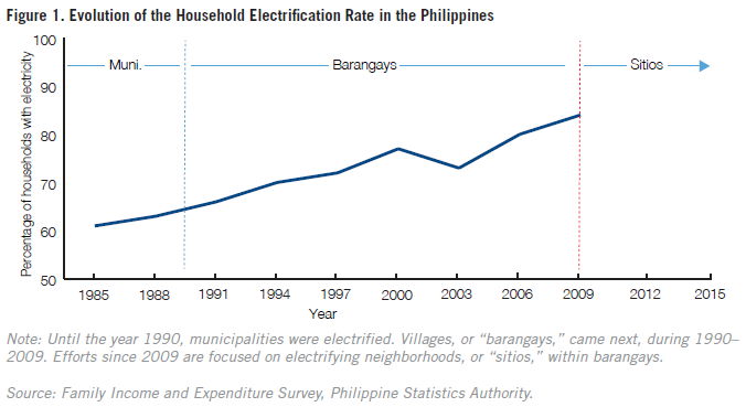 Figure%201.%20Evolution%20of%20the%20Household%20Electrification%20Rate%20in%20the%20Philippines.png