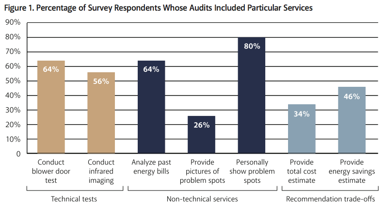 Figure%201.%20Percentage%20of%20Survey%20Respondents%20Whose%20Audits%20Included%20Particular%20Services.png