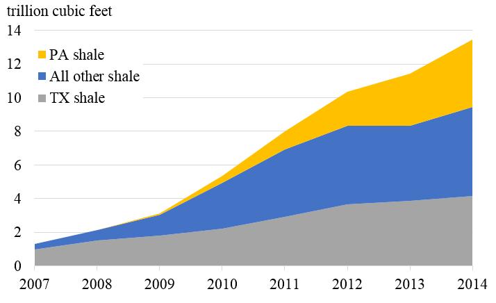 Figure%201.%20US%20Shale%20Gas%20Production.png