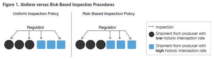 Figure%201.%20Uniform%20versus%20Risk-Based%20Inspection%20Procedures.png