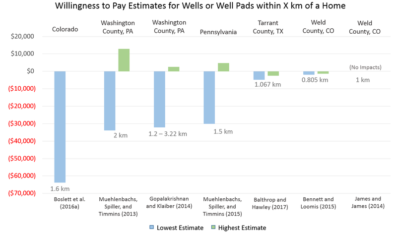 Figure%201.%20Willingness%20to%20Pay%20Estimates%20for%20Wells%20of%20Well%20Pads%20within%20X%20km%20of%20a%20Home.png