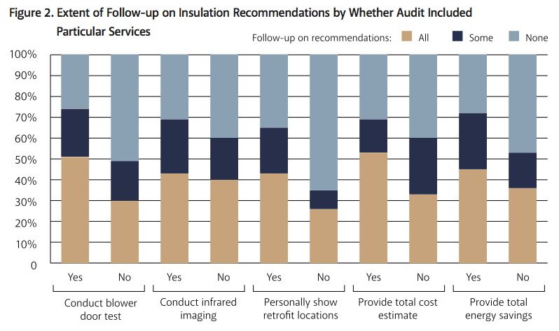 Figure%202.%20Extent%20of%20Follow-up%20on%20Insulation%20Recommendations%20by%20Whether%20Audit%20Included%20Particular%20Services.png