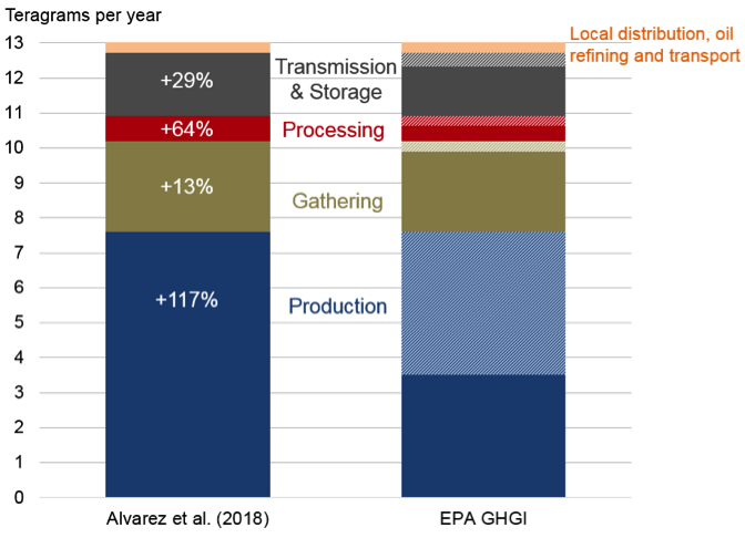 Figure%202.%20Methane%20Emissions%20by%20Stage.png