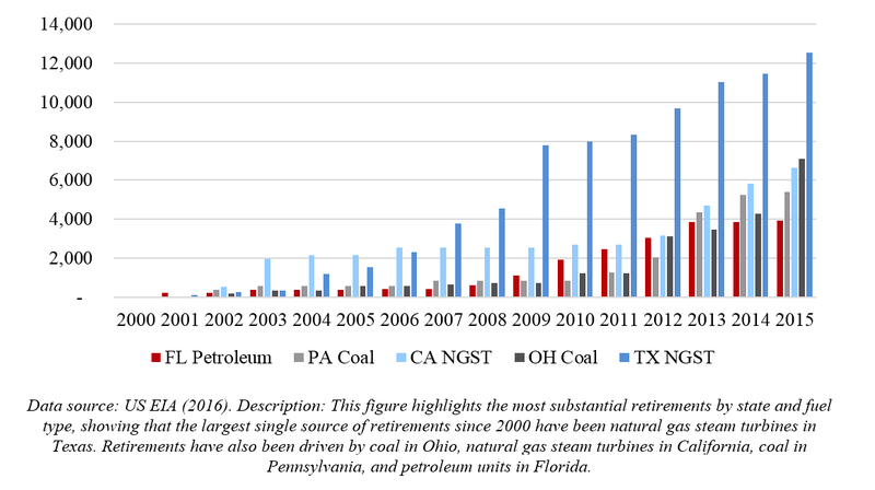 Figure%202%20Cumulative%20retired%20capacity%20for%20selected%20fuels%20in%20selected%20states%20%28MW%29.png