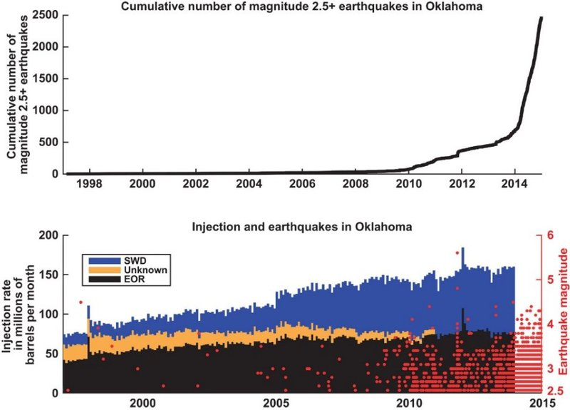 Figure%203.%20Chart%20Comparing%20Cumulative%20M2.5%2B%20Earthquakes%20and%20Monthly%20Fluid%20Injection%20in%20Oklahoma.jpg