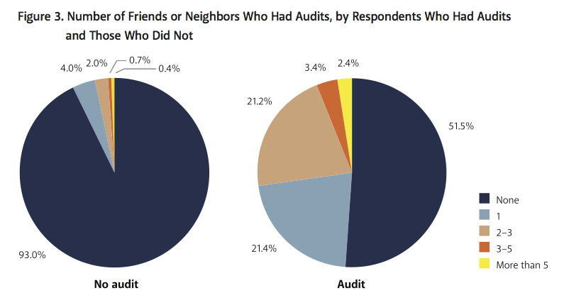 Figure%203.%20Number%20of%20Friends%20or%20Neighbors%20Who%20Had%20Audits%2C%20by%20Respondents%20Who%20Had%20Audits%20and%20Those%20Who%20Did%20Not.png