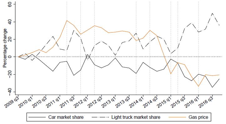 Figure 1. New Vehicle Registrations by Fleet Buyers (2009–2016).png