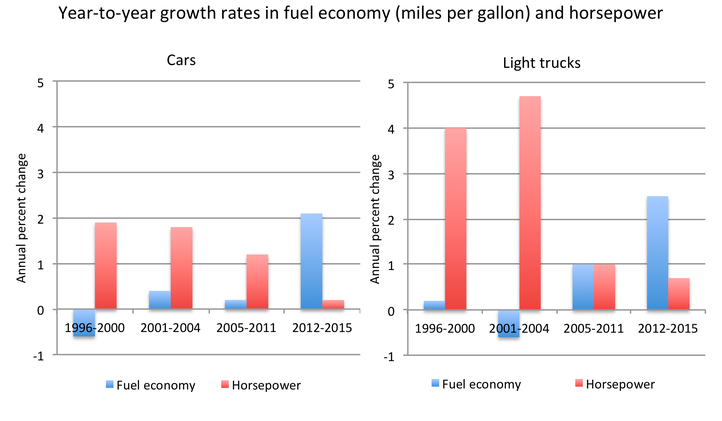 Figure 1. Year-to-Year Growth Rates in Fuel Economy (miles per gallon) and Horsepower.png