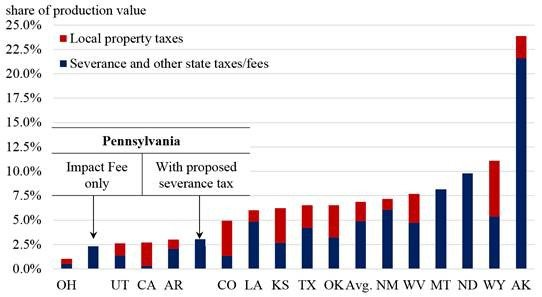 Figure 2. State and Local Tax Revenue from Oil and Gas Production, FY 2013.jpg