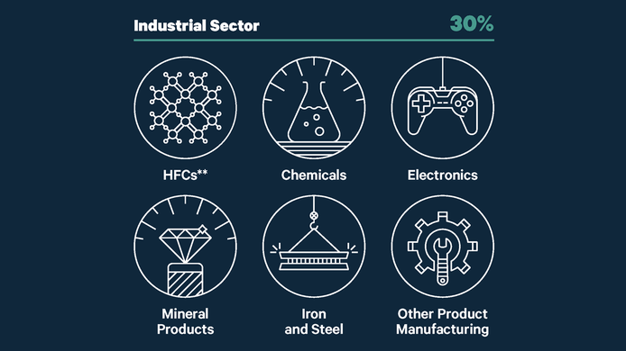 FCP: US Greenhouse Gas Emissions by Sector_social and listing image