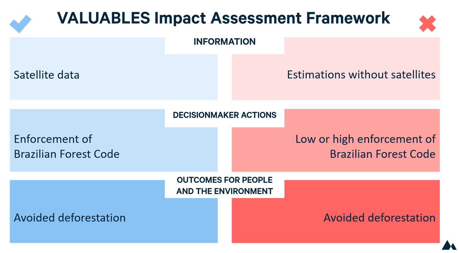 Jill Caviglia-Harris GABS impact assessment framework