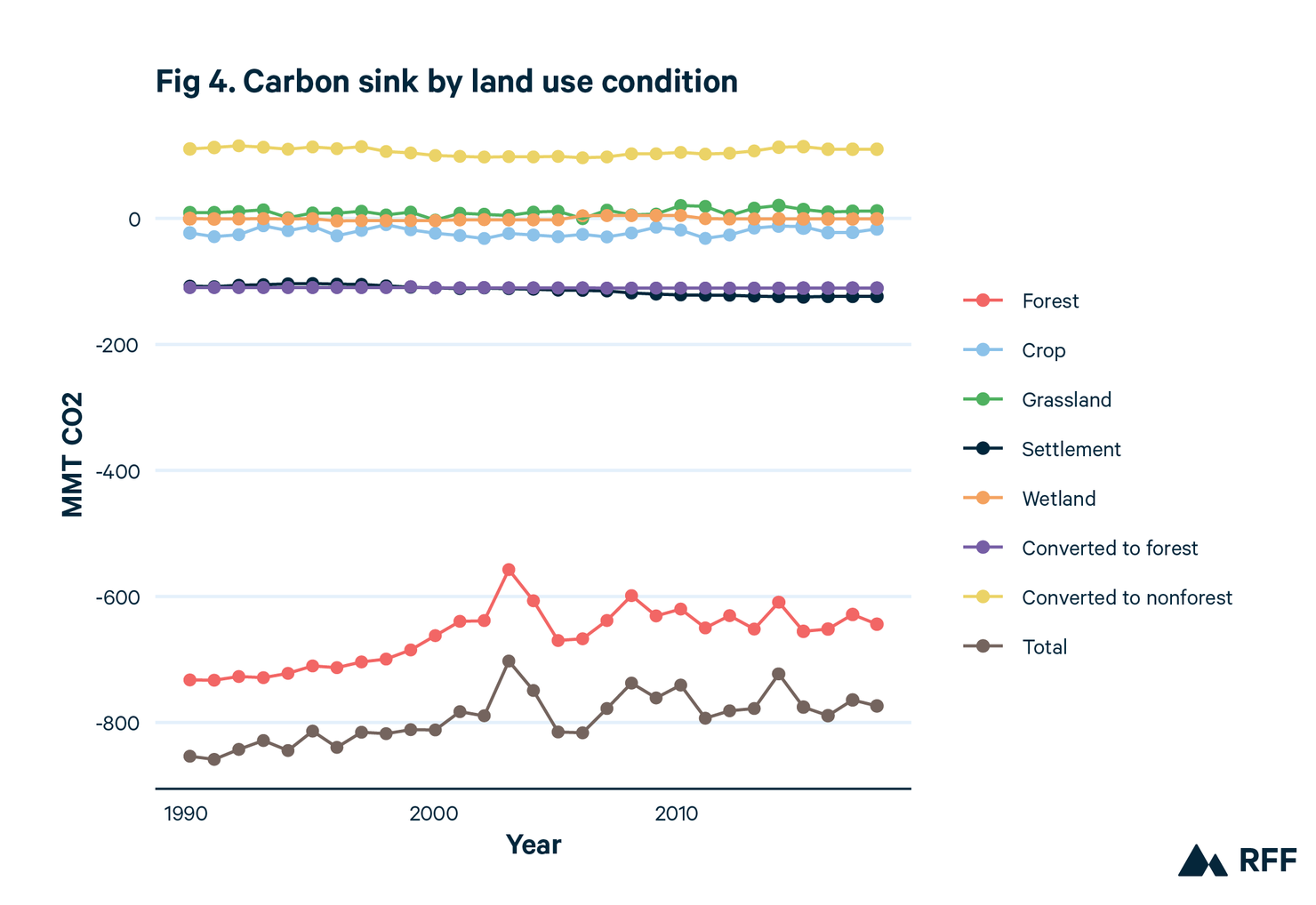 Net emissions of land use conditions and land use changes in the United States from 1990 to 2018. This infographic shows the carbon sink by land use condition including forest, crop, grassland, settlement, wetland, converted to forest, and more.