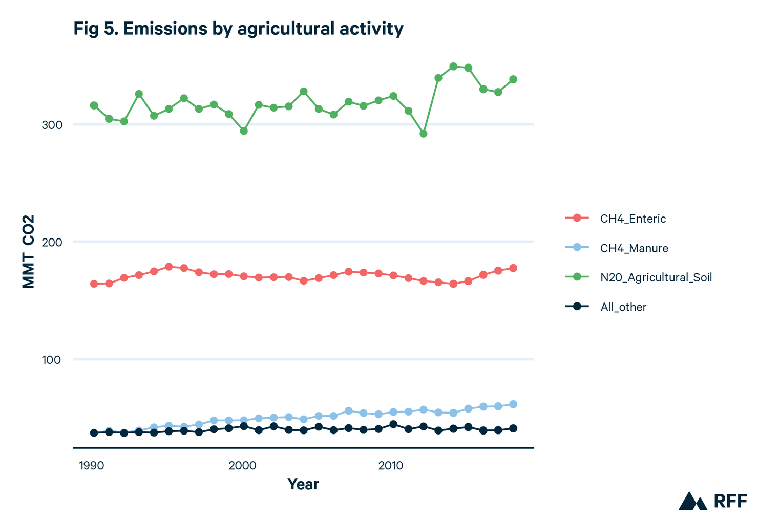 Emissions from the Agriculture Sector by production activity and greenhouse gas from 1990 to 2018. Shows emissions by agricultural activity.