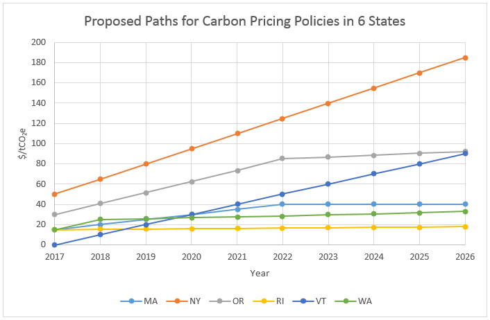 Proposed%20Paths%20for%20Carbon%20Pricing%20Policies%20in%206%20States.png