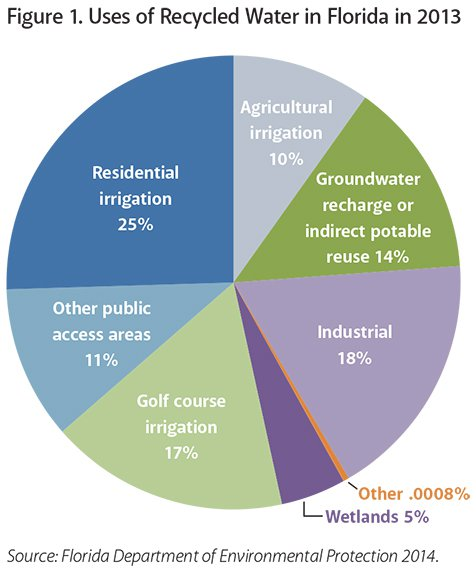 Recycled-Water-Chart-Small.jpg