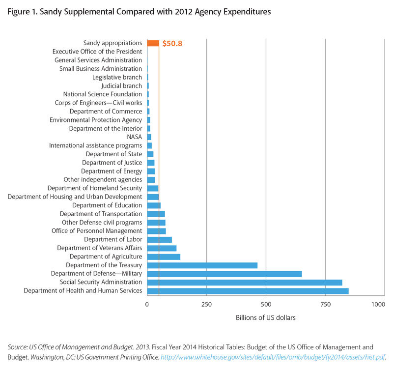 Sandy%20Supplemental%20Compared%20with%202012%20Agency%20Expenditures.png