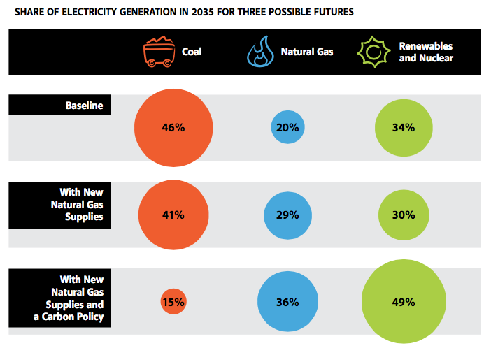 Share%20of%20Electricity%20Generation%20in%202035%20For%20Three%20Possible%20Futures.png