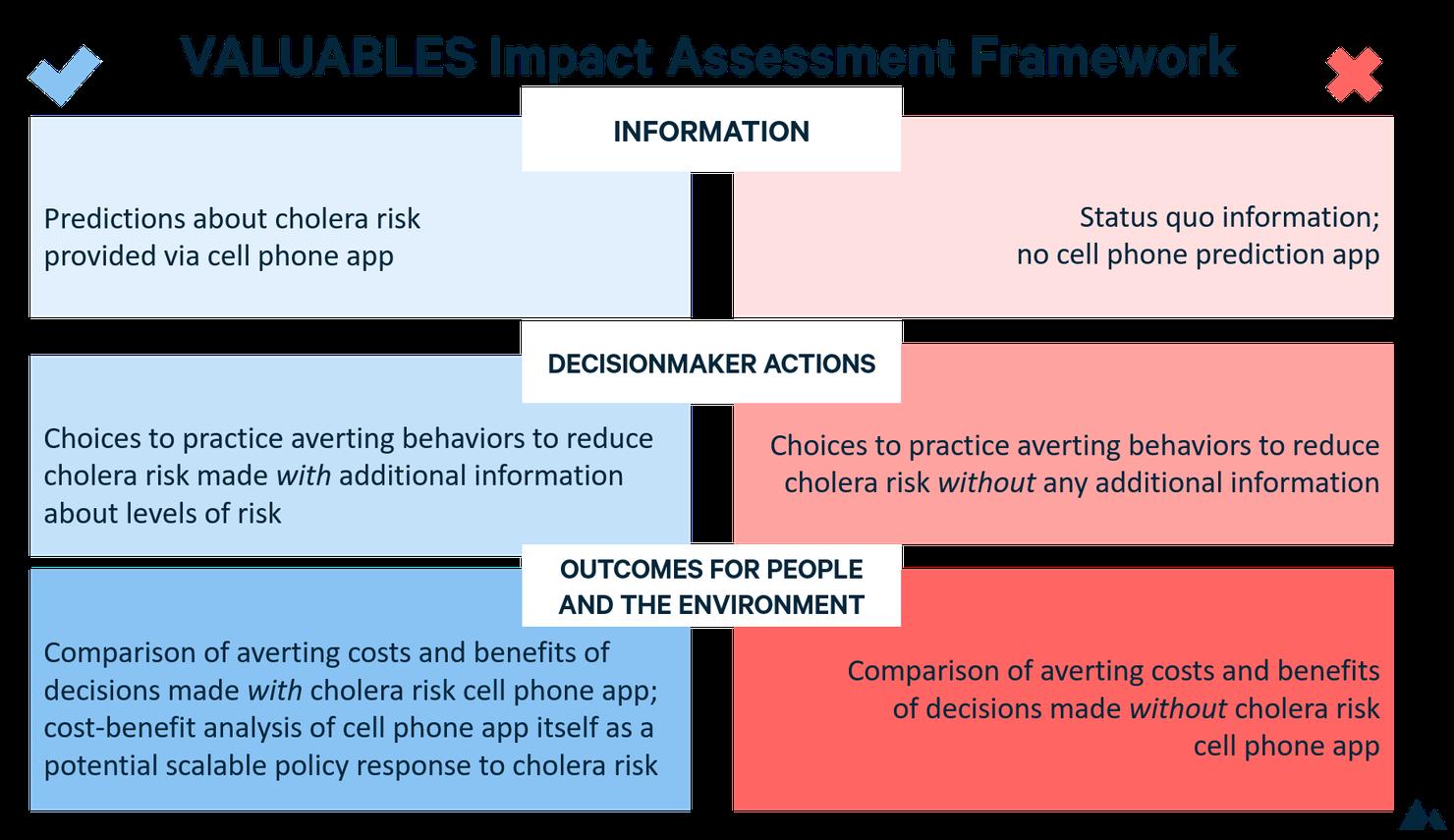 Sonia Aziz GABS impact assessment framework