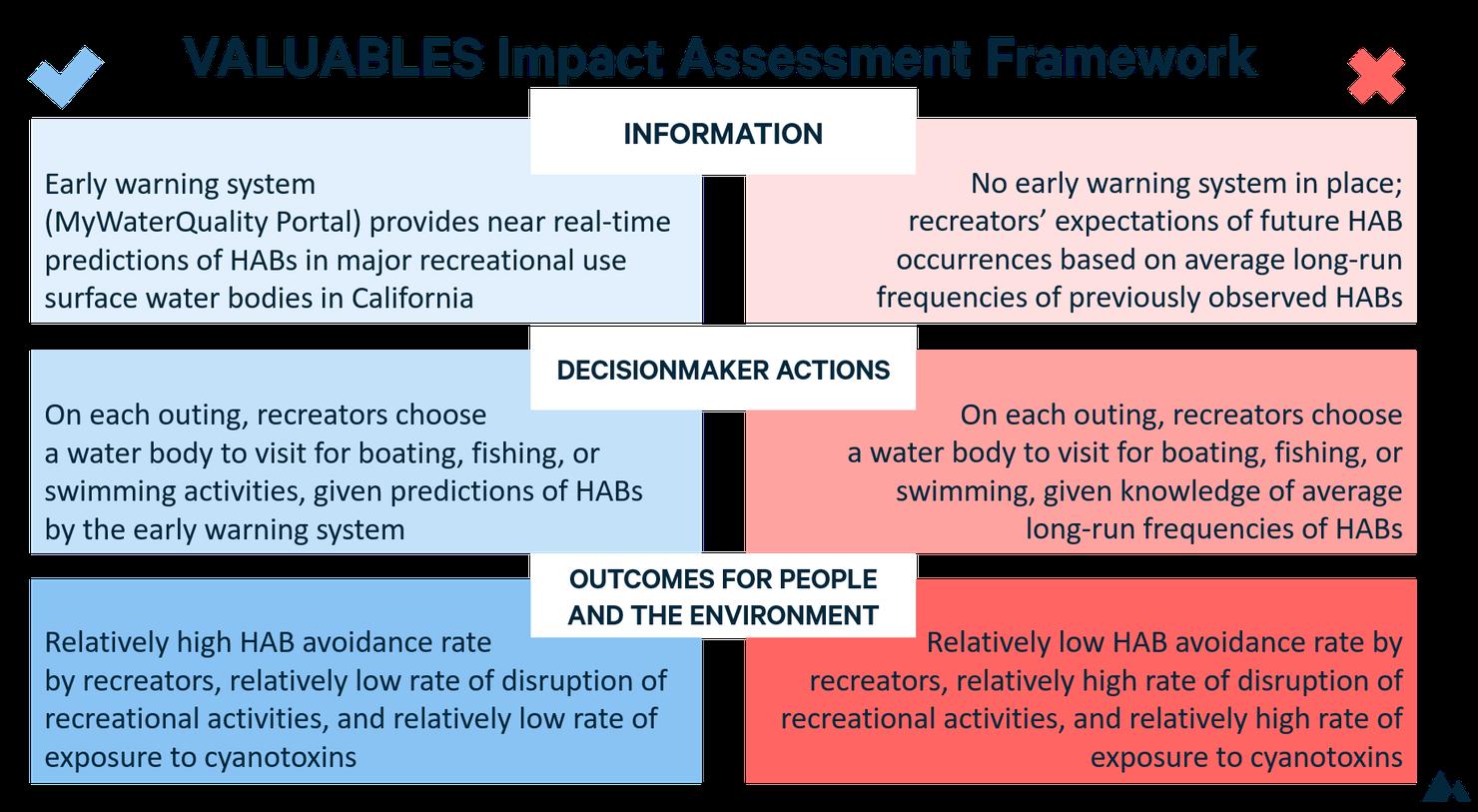Steve Newbold GABS impact assessment framework