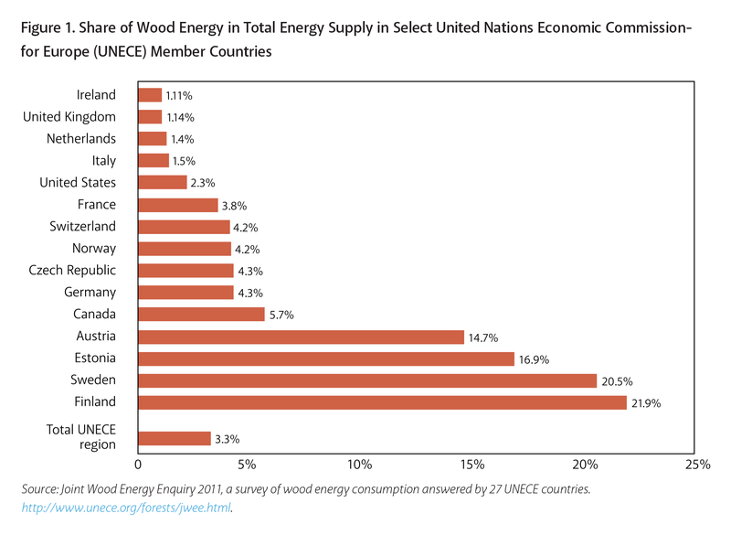 UNECE%20Share%20of%20Wood%20Energy.png